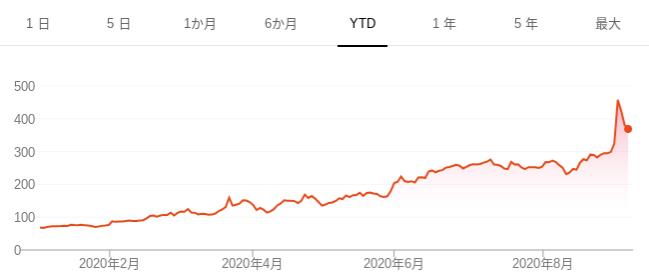 株価 zm