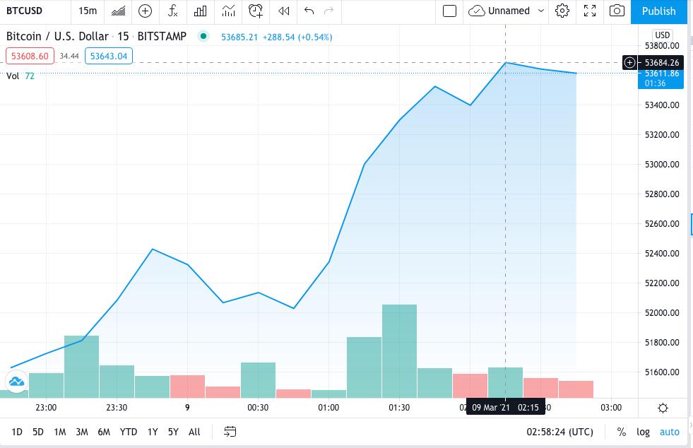 BTC/USD Price Prediction: BTC/USD historic uptrend fails to respond to 1.6% rising treasury bonds 2