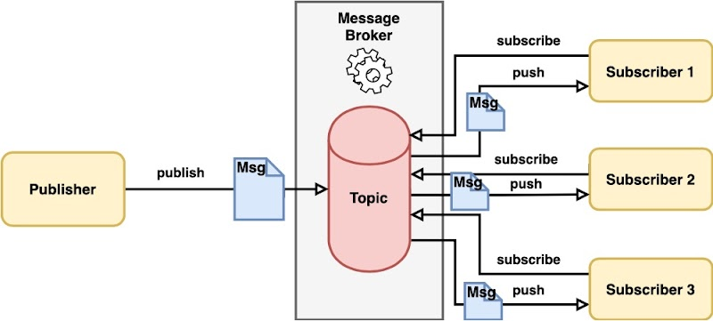 Publisher/Subscriber Diagram