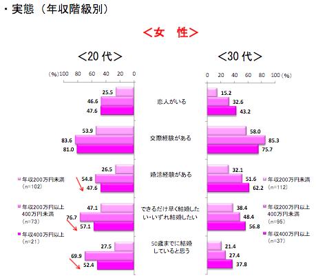 20・30代未婚男女の恋愛・結婚に関する意識・実態(年収階級別)(2/2)