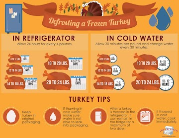 Defrosting A Frozen Turkey Recipe