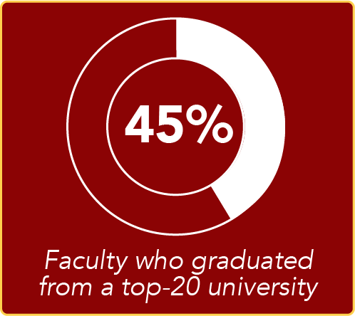 45% of faculty graduated from a top-20 university