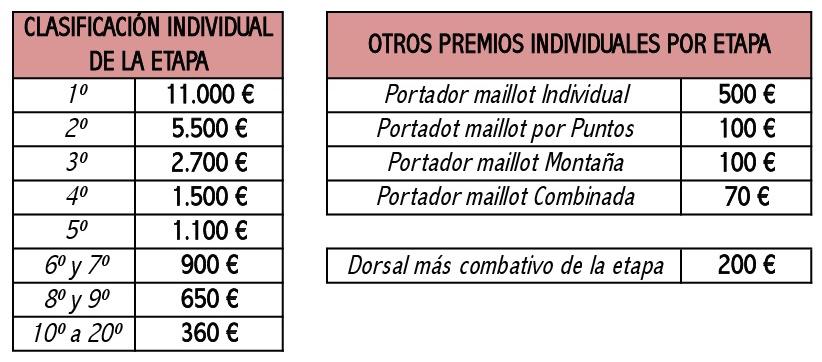 Premios de cada etapa Vuelta a España 2017