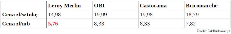 Porównanie cen listew przypodłogowych MDF