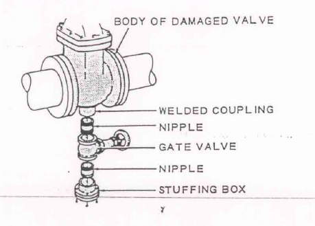 Operating Difficulties in valves