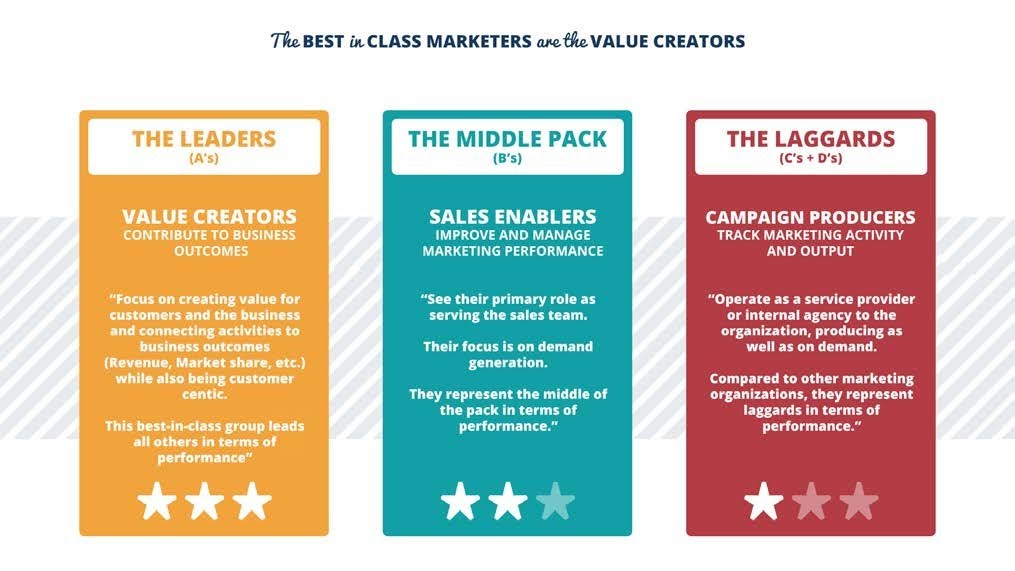 Figure 2: Three Marketing organization personas emerged to characterize the grade. Value Creators reflect the persona of those Marketing organizations earning the top marks from the C-Suite. Source: VisionEdge Marketing Annual Marketing Performance Management Benchmark Study in Collaboration with Demand Metric, Forrester, Hive9, ITSMA, and Valid USA
