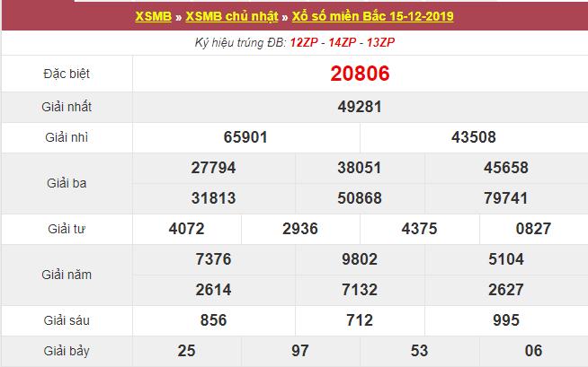 Bảng thống kế XSMB niên yết trên trang web