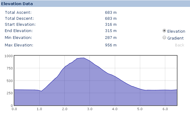 elevation profile for the walk up Pen yr Ole Wen