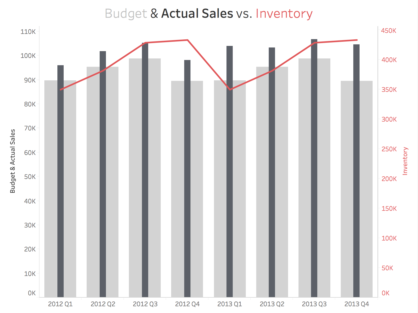 Tableau tips combination chart with overlapping bars a line nvjuhfo Gallery