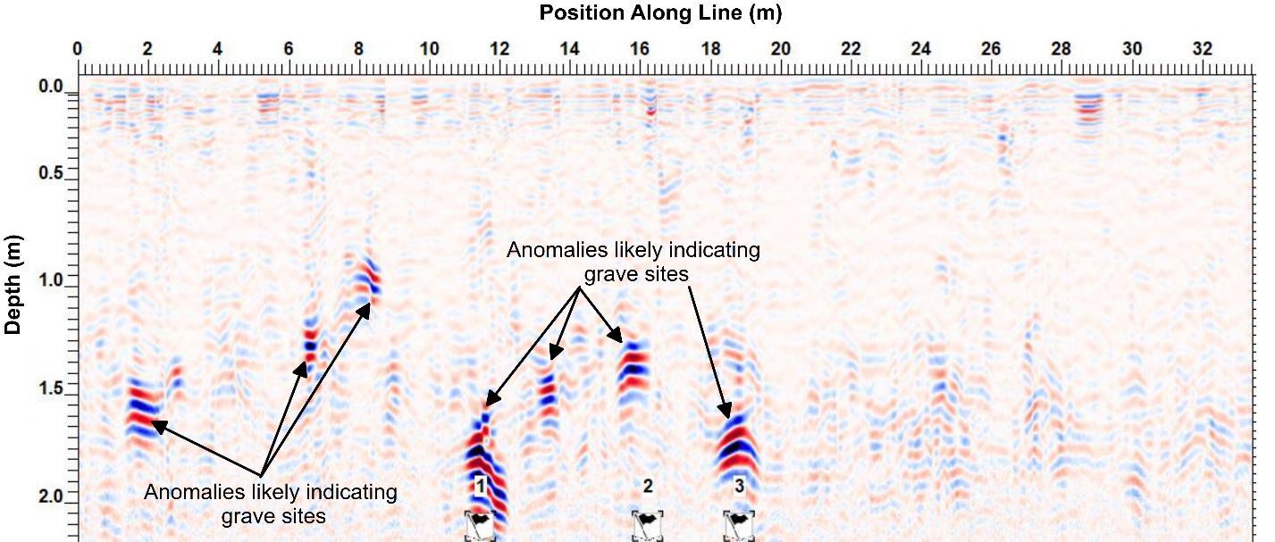 Ground-penetrating-radar investigations. Figure 5