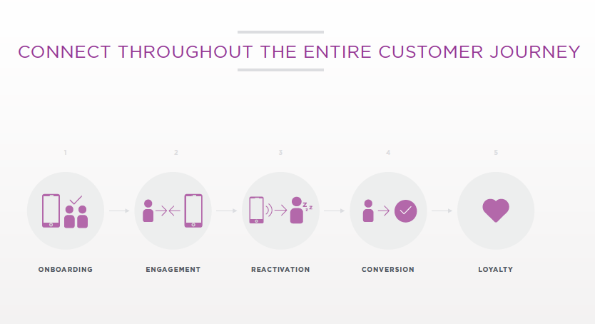 How Leanplum engages along the full customer journey