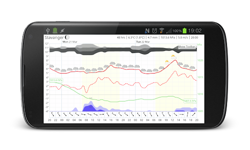 Meteogram Pro Weather Forecast screenshot 3