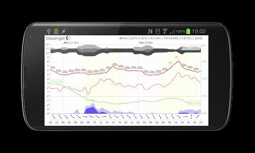 Meteogram Pro Weather Forecast v1.9.35