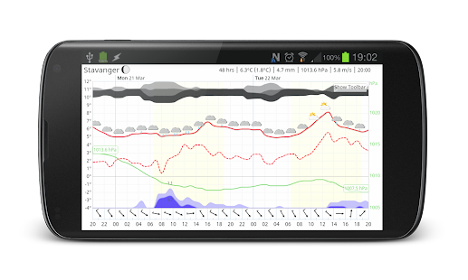 Meteogram Pro Weather Forecast Screenshot