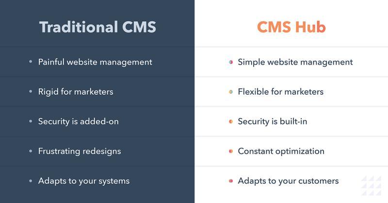 Traditional CMS vs. CMS Hub