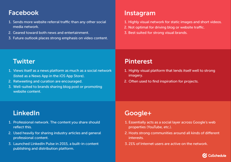 social media platforms descriptions and benefits for brands