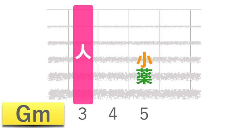 ギターコードGmジーマイナーの押さえかたダイアグラム表