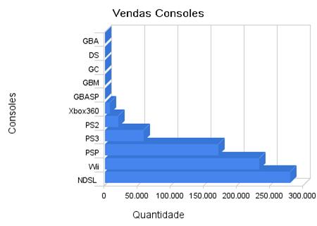 vendas_consoles