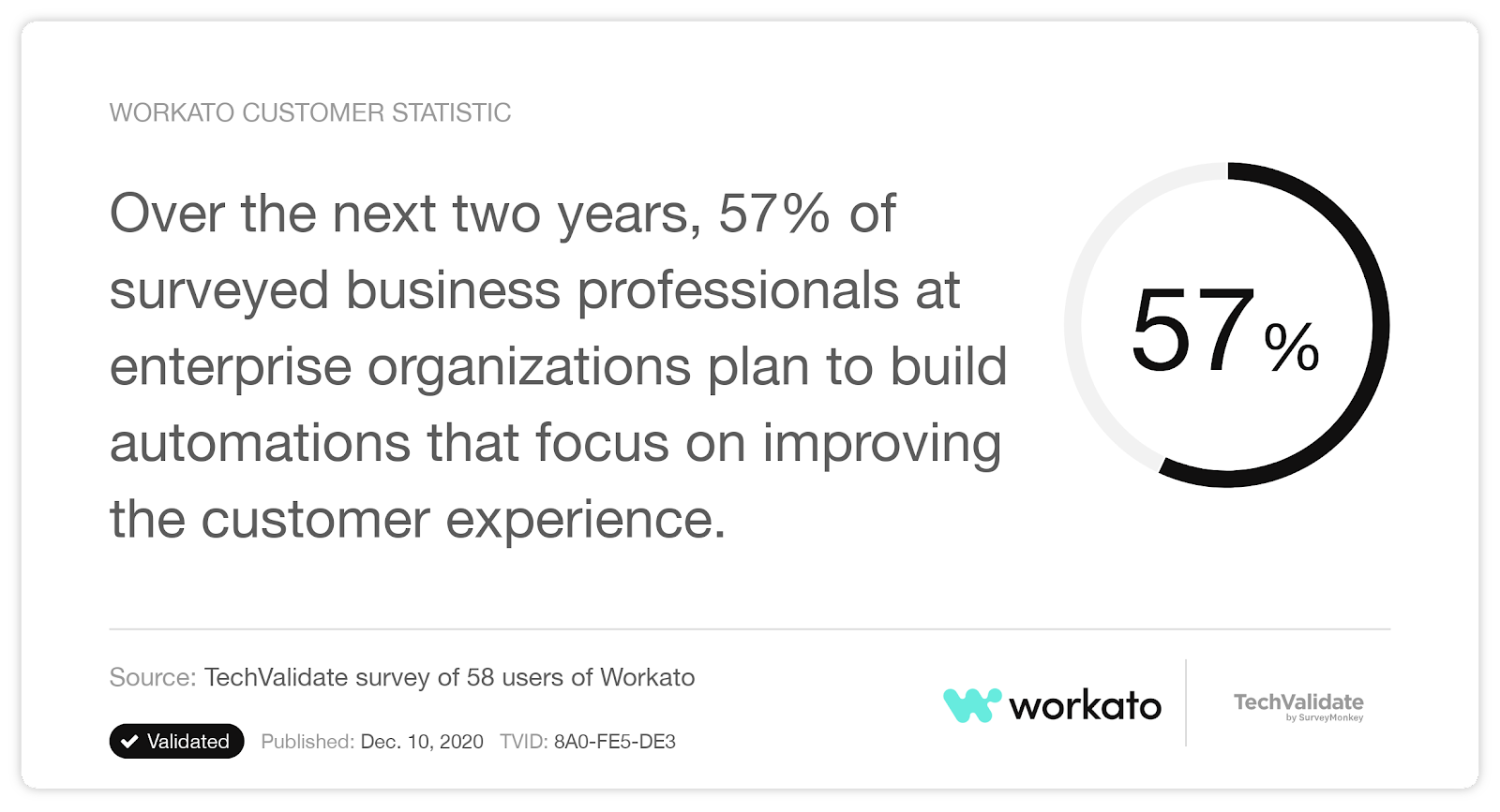 A stat that reveals a strong desire for building customer-focused automations