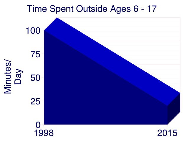 time-spent-outside-ages-6-17