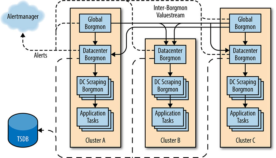 A data flow model of a hierarchy of Borgmon in three clusters.