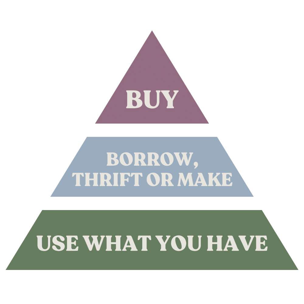 Buyerarchy of Needs Graphic: Use What You Have, Borrow, Thrift or Make, Buy
