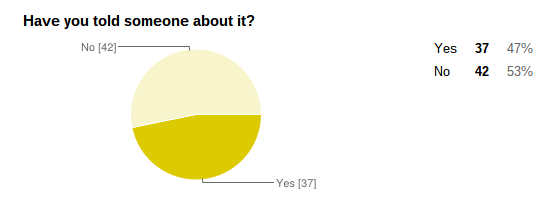 YATW Survey  Bullying  Depression   Suicide    Google Drive (5).png