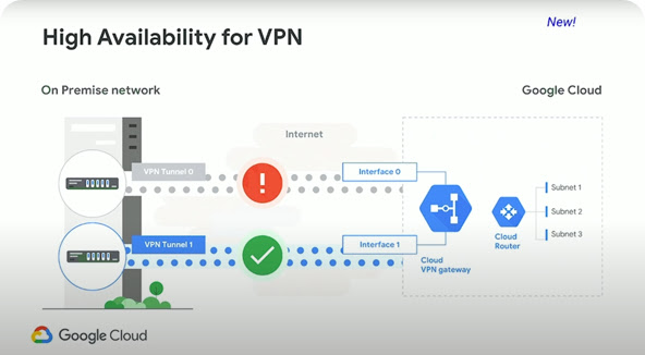 影片簡報中的投影片小圖,上方標示「VPN 適用的高可用性」
