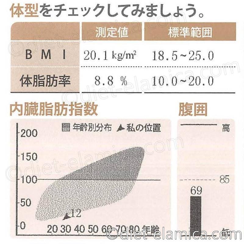 体脂肪率8.8%