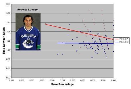 Robert Luongo, Vancouver Canucks