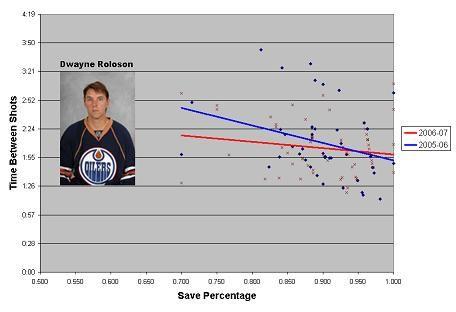 Dwayne Roloson, Edmonton Oilers