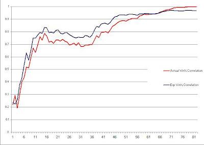 PythagenPuck correlation to actual winning percentage NHL 2006-7