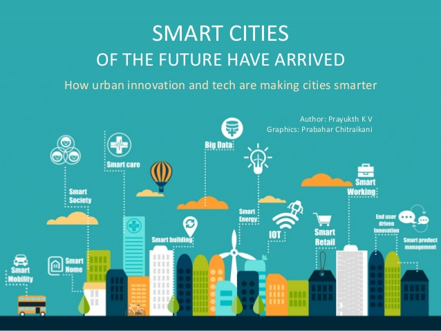 Image result for future smart city graph
