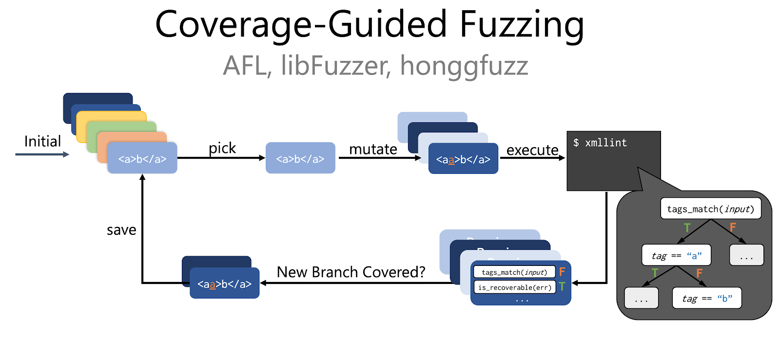 Coverage-Guided Fuzzing