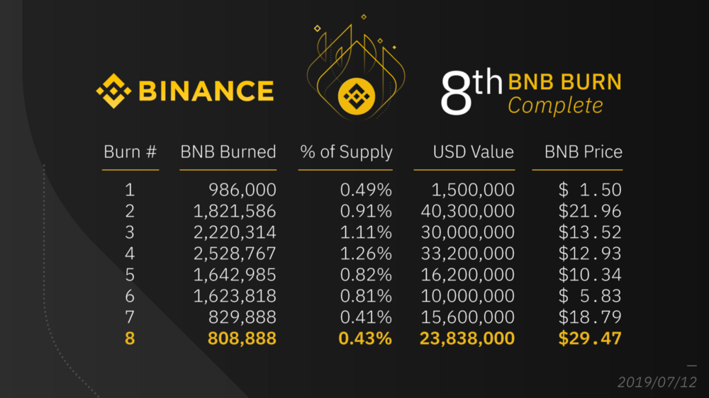 Binance Burn Schedule