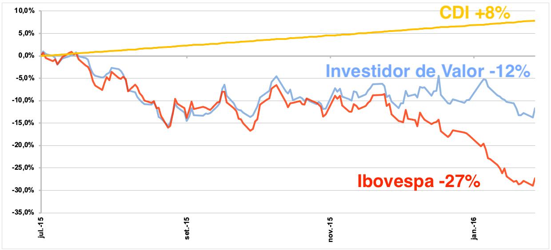 Gráfico apresenta CDI +8%; Investidor de Valor -12% e Ibovespa -27% de jul/15 a jan/16.