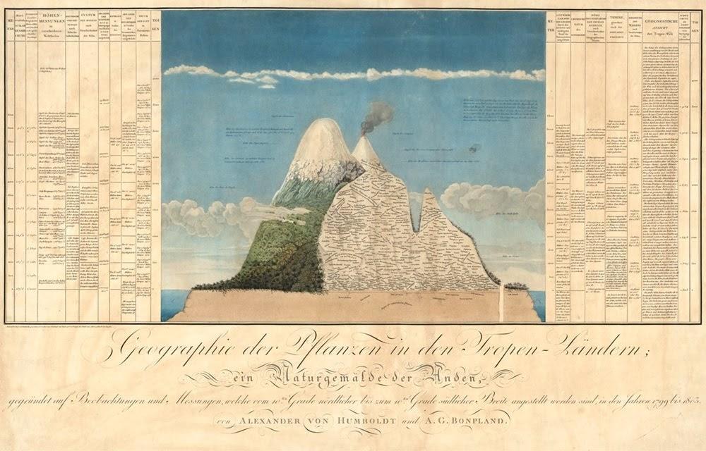 Humboldt, o homem que redescobriu a América