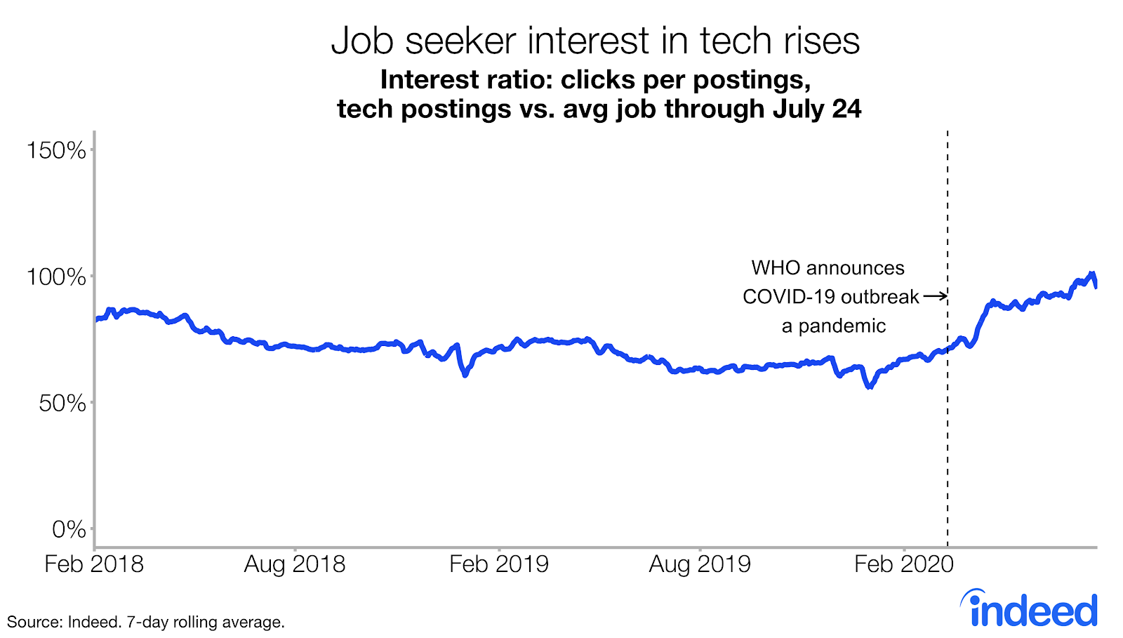 Job seeker interest in tech rises