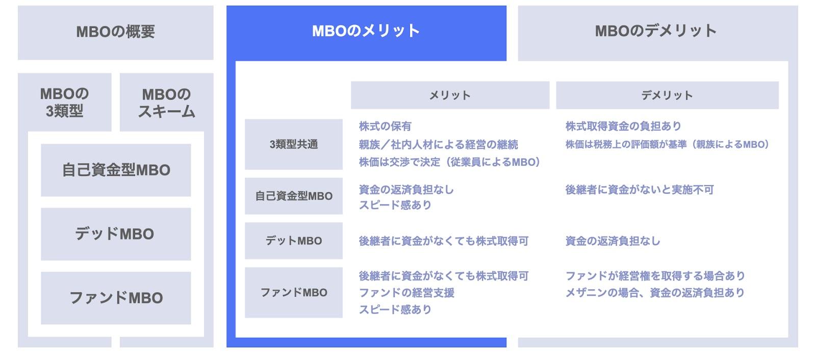 MBOのメリット