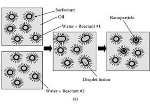 Relationship Between Surfactants And Nanotechnology