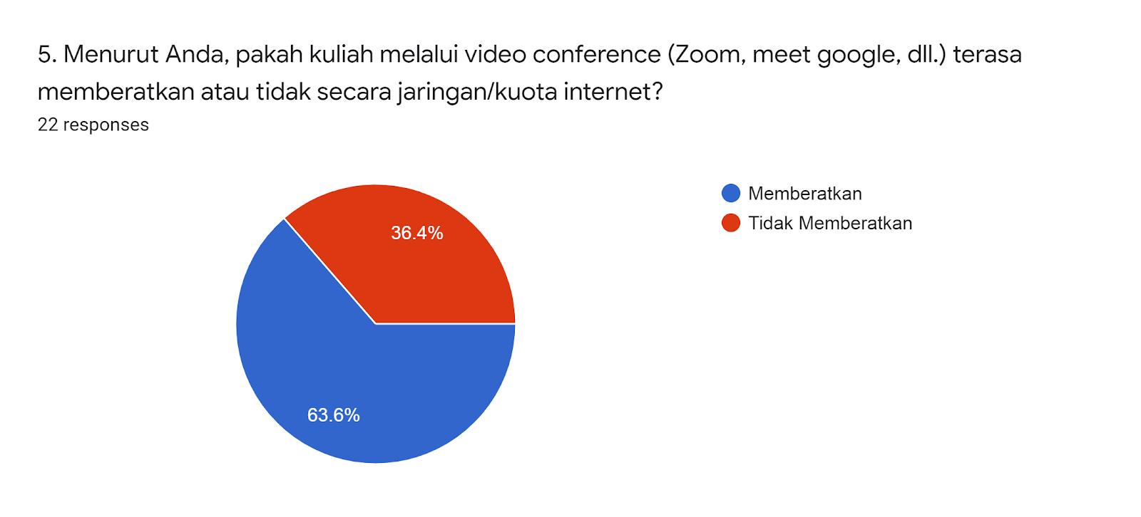 Forms response chart. Question title: 5. Menurut Anda, pakah kuliah melalui video conference (Zoom, meet google, dll.) terasa memberatkan atau tidak secara jaringan/kuota internet?. Number of responses: 22 responses.