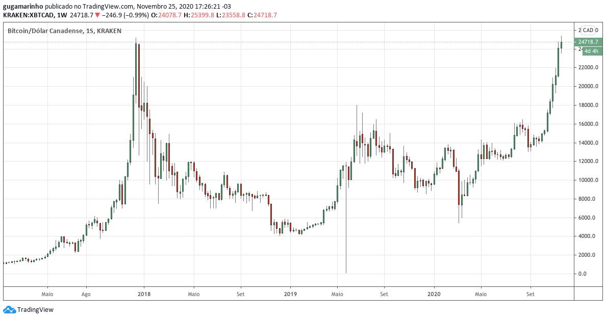 Preço do bitcoin em dólar canadense na corretora Kraken. Fonte: TradingView.