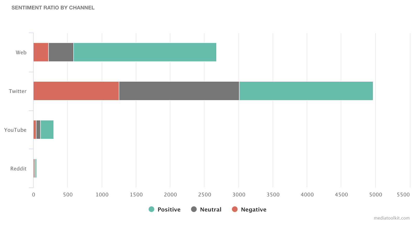 sentiment ratio by channel chart in mediatoolkit media monitoring white label blog