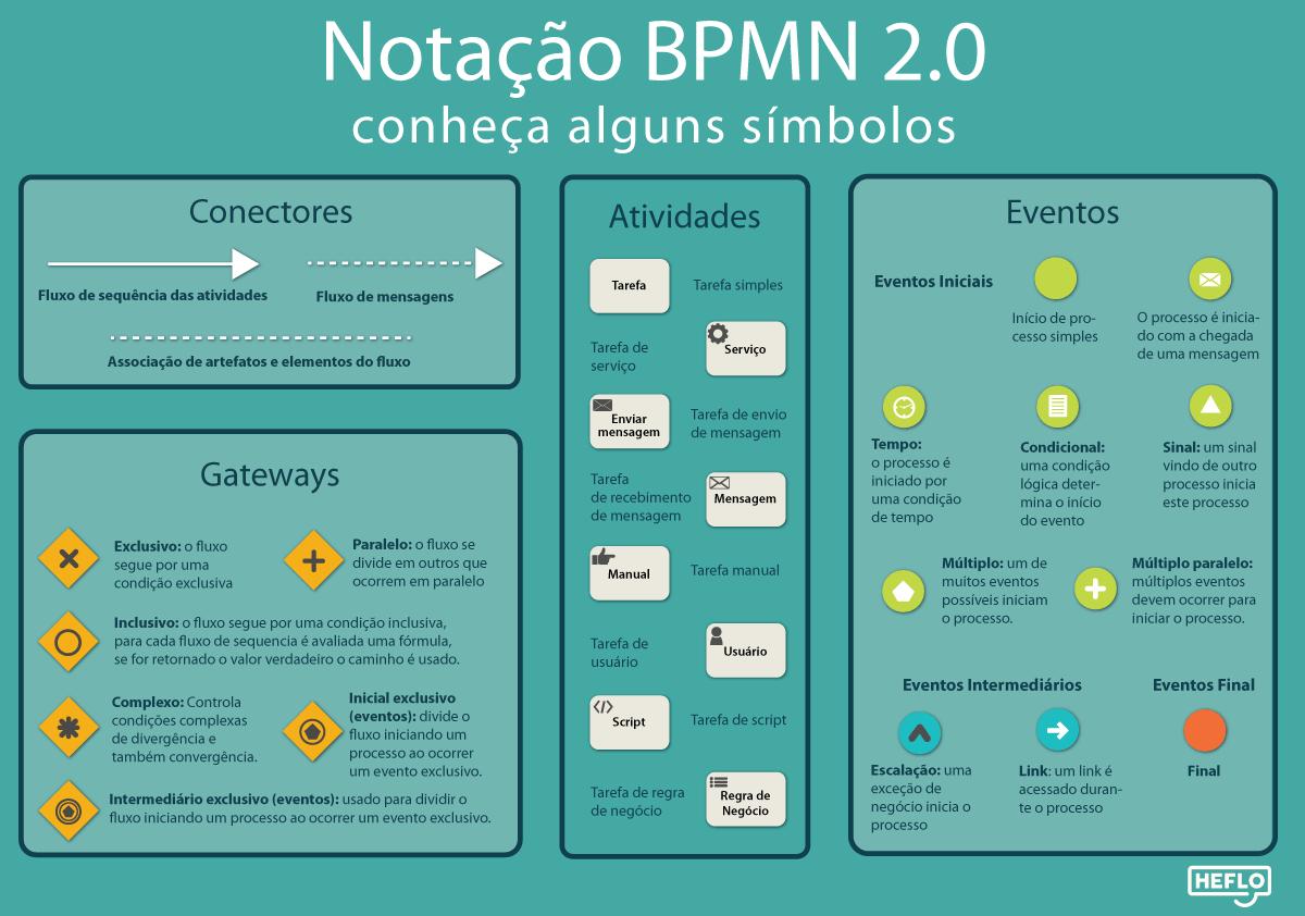 símbolos da notação bpmn 2.0