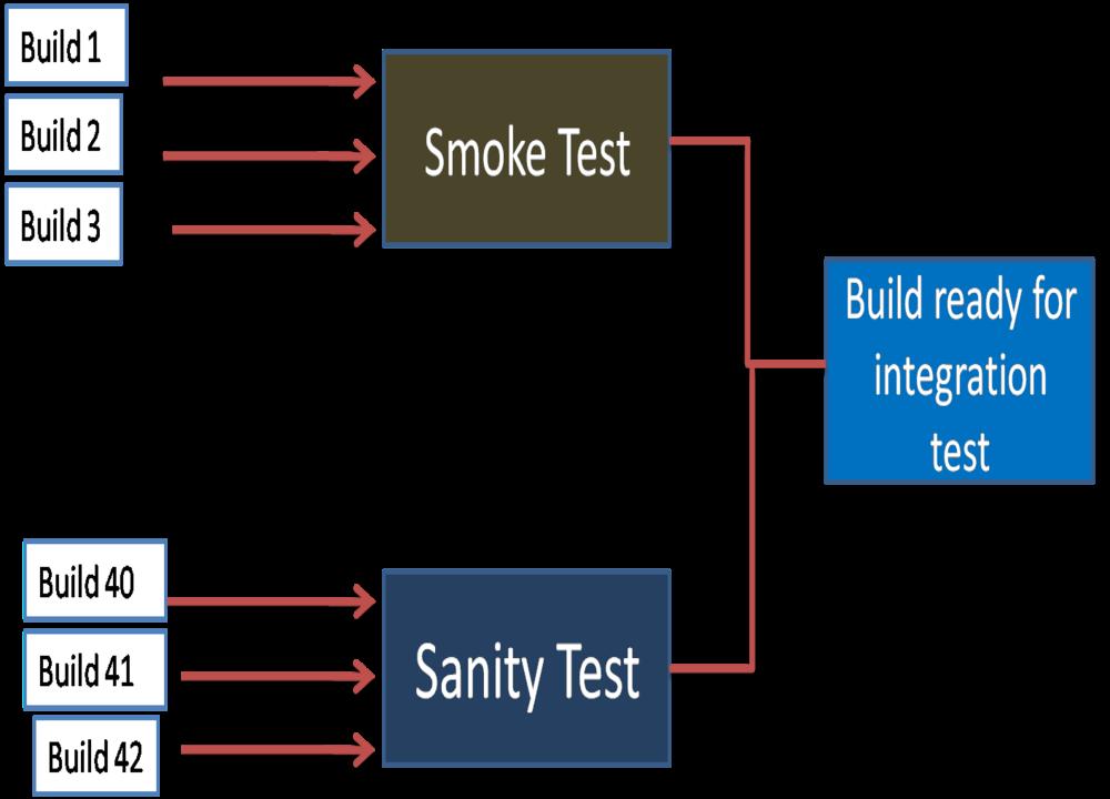 Smoke And Sanity Testing