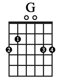 Hợp âm G (sol trưởng) - Học Guitar Thờ Phượng