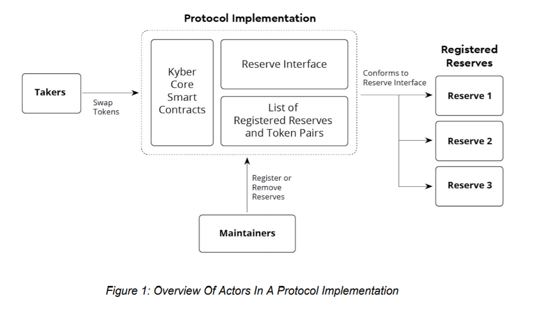 Kyber Network: Overview of Actor in a Protocol Implementation