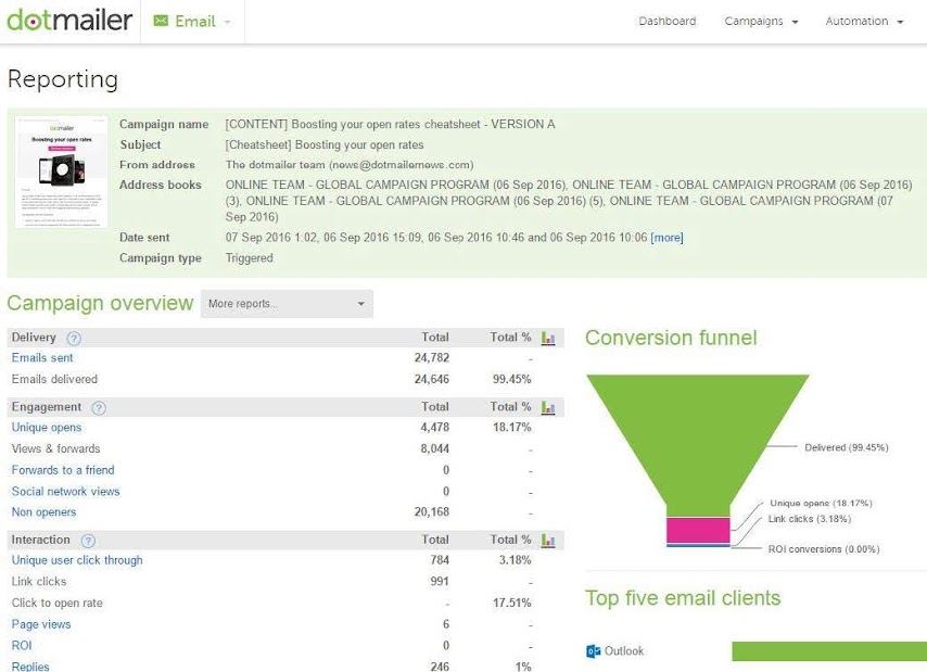 dotmailer's Reporting Suite displaying a full campaign overview, including clicktoopen rate. Source: dotdigital