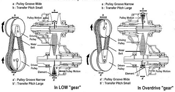 Systems CVT Metik Motor - náhled