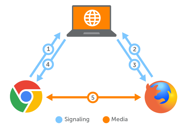 The use of signaling in a peer-to-peer WebRTC connection
